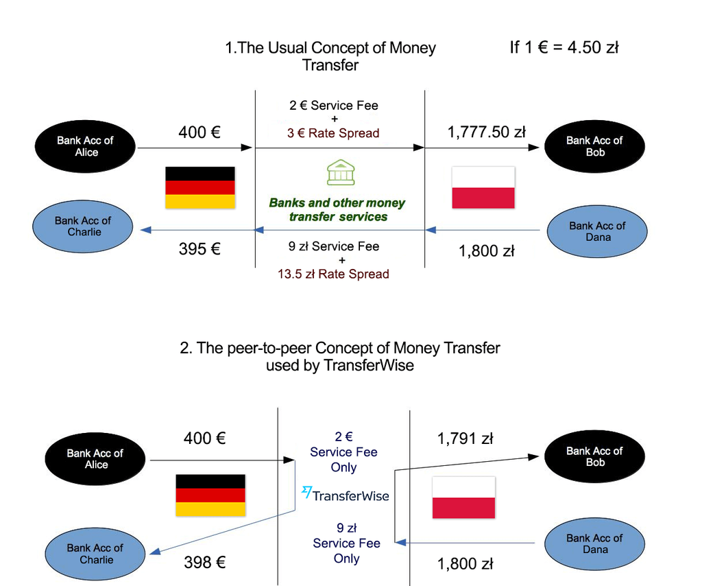 concept of money transfer illustration