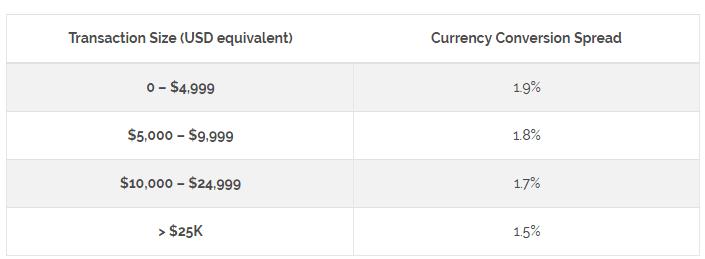 Veem international exchange rates chart